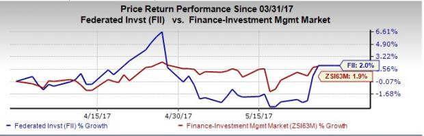 5 Reasons to Add Federated Investors (FII) to Your Portfolio