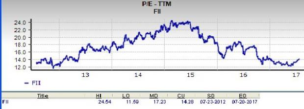 Will Federated Investors, Inc. (FII) Prove to be a Suitable Value Pick?