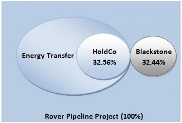 Energy Transfer to sell stake in Rover pipeline entity to Blackstone