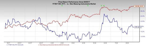 Growing Wearables Industry Holds These Stocks in Good Stead: Fitbit Inc (FIT)