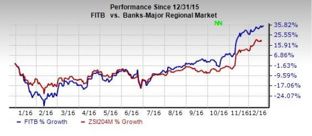 Why You Should Hold on to Fifth Third (FITB) Stock Now