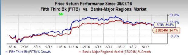 Fifth Third (FITB) Well Poised for Growth: Should You Hold?
