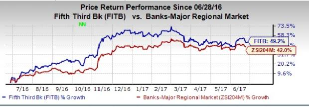 Fifth Third's Ratings Affirmed by Moody's, Outlook Stable