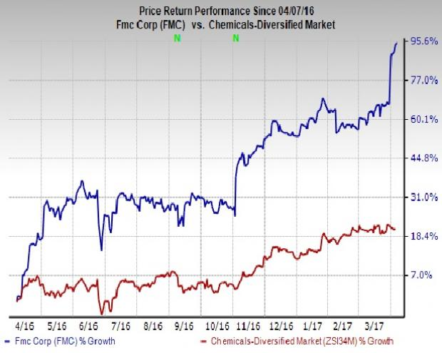 FMC Corp Touches Fresh 52-Week High: What's Driving It?
