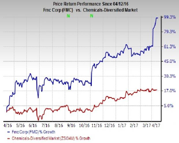 FMC Corp. (FMC) Upgraded to Buy on Upbeat Prospects