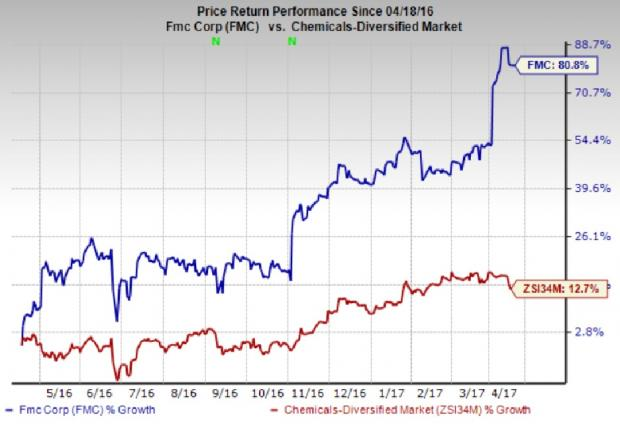 5 Reasons to Add FMC Corp. (FMC) Stock to Your Portfolio