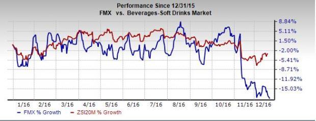 Will FEMSA's (FMX) Strategies Help Gain Stock Momentum?