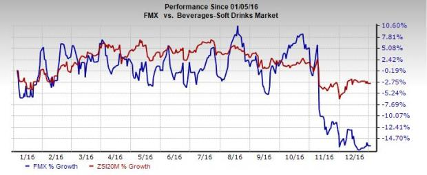 FEMSA (FMX) Downgraded to Strong Sell on Dismal Trends