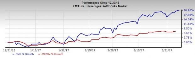 Why FEMSA (FMX) Stock Should Be Part of Your Portfolio Now