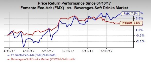 Here's Why FEMSA (FMX) Deserves a Place in Your Portfolio