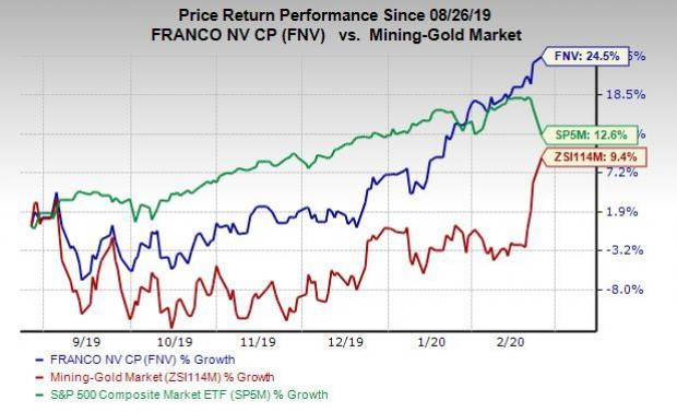 Franco-Nevada Hits New 52-Week High: What's Driving the Rally? 2