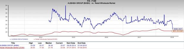 After Monumental Growth, Is Alibaba (BABA) Stock Still a Good Buy?