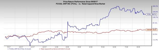 Growing Wearables Industry Holds These Stocks in Good Stead: Fossil Group Inc (FOSL)