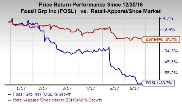 Analysts Estimates And Ratings Fossil Group, Inc. (FOSL)