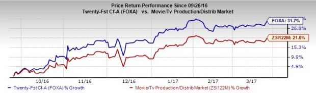 Can Twenty-First Century Fox Stock Continue Upward Movement?