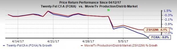21st Century Fox (FOXA) Tops Q3 Earnings, Revenues Lag