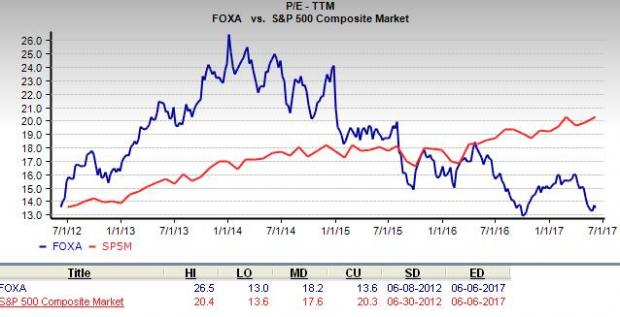 Twenty-First Century Fox, Inc. (NASDAQ:FOX) Under Analyst Spotlight