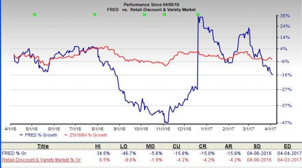 Why You Should Avoid Fred's Inc. (FRED) Stock for Now
