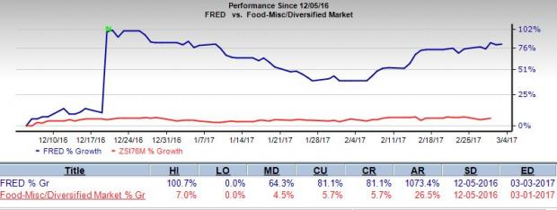 Fred's Dismal Comps Trend Continues, February Sales Fall