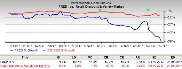 Fred's Posts Dismal Comparable June Store Sales, Stock Down