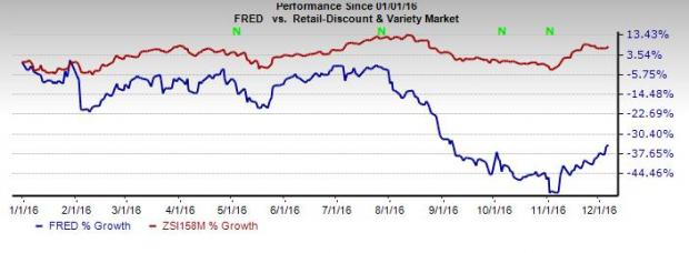 Fred's Inc (FRED) Q3 Loss Wider than Expected, Sales Beat