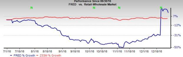 Why You Should Hold onto Fred's (FRED) Stock in 2017