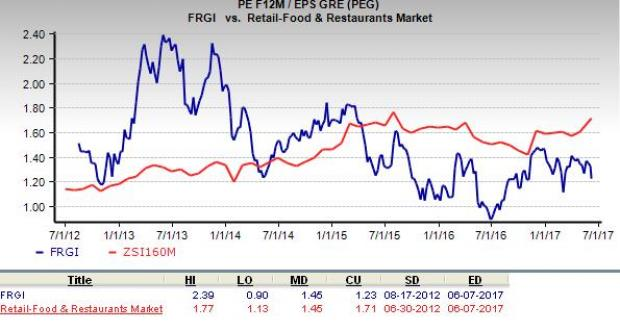 This Weeks Target Prices For Fiesta Restaurant Group, Inc. (NASDAQ:FRGI)