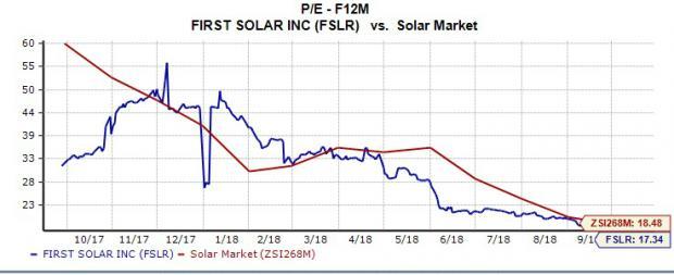 Bear Of The Day First Solar Fslr Nasdaqcom