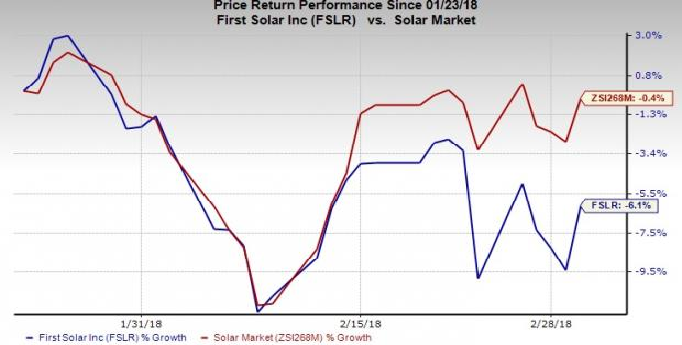 Are Solar Stocks In Free Fall Post Trumps 30 Tariff Slam Nasdaq