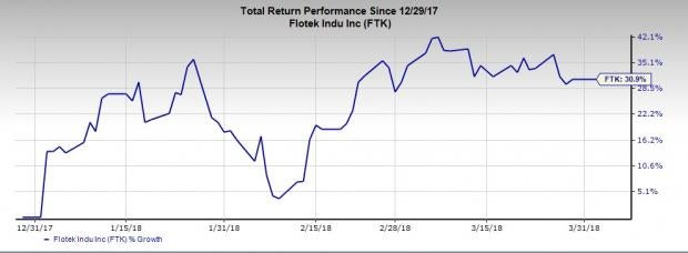 Best Performing Buy-Ranked Oil Stocks of the First Quarter:Flotek Industries Inc(FTK)