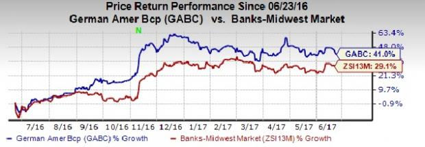 Why Should You Pick German American Bancorp (GABC) Stock Now