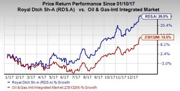 How Many Royal Dutch Shell plc (LON:RDSB)'s Analysts Are Bullish?