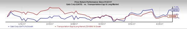 GATX Corp's (GATX) Q1 Earnings & Sales Top, Shares Gain