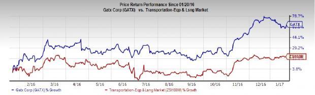 GATX Corp's (GATX) Q4 Earnings & Sales Top; Shares Gain