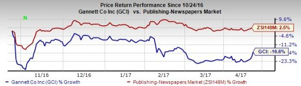 What's in Store for Gannett (GCI) Stock in Q1 Earnings?