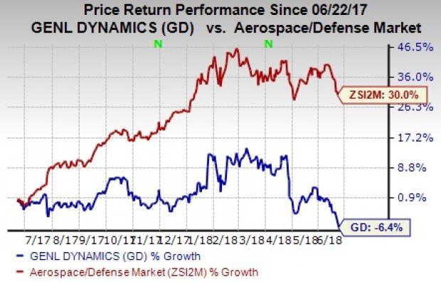 General Dynamics stock