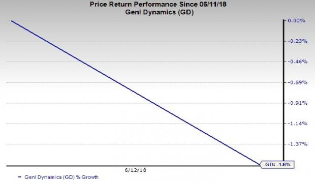 Defense Stocks in Trouble: General Dynamics Corporation (GD)