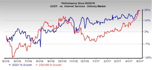 GoDaddy (GDDY) Likely to Deliver a Surprise in Q1 Earnings