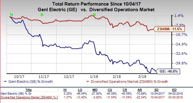 Switching Stock: General Electric Company (NYSE:GE)
