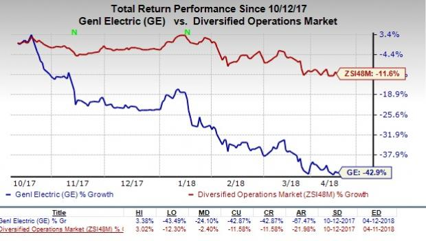 General Electric (GE) Position Trimmed by First Quadrant LP CA