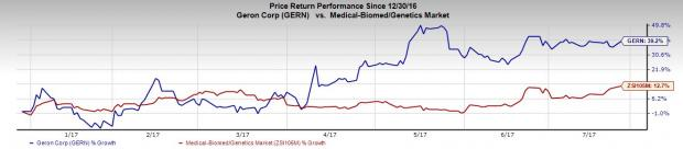 What's in the Cards for Geron (GERN) this Earnings Season?
