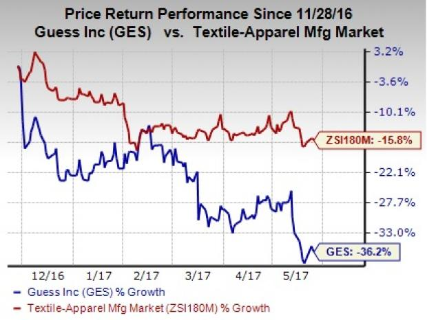 Analysts See $-0.32 EPS for Guess?, Inc. (GES)