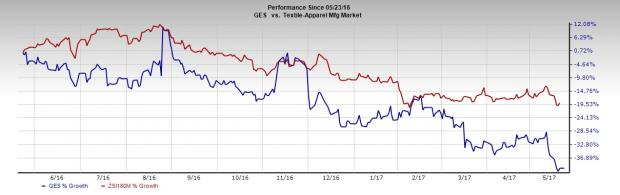 Is Guess? (GES) Poised for a Beat This Earnings Season?