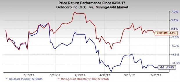 Goldcorp (GG) Wraps Up Sale of Cerro Blanco to Bluestone