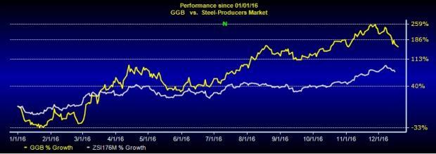 What Makes Gerdau (GGB) an Attractive Pick for Long Term?