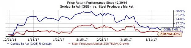 Gerdau Fundamentally Strong: Should You Add the Stock?