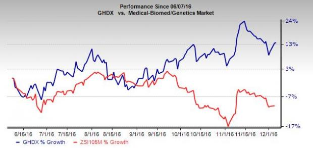 Genomic Health: Cancer Test Business Strong, Q3 Dismal