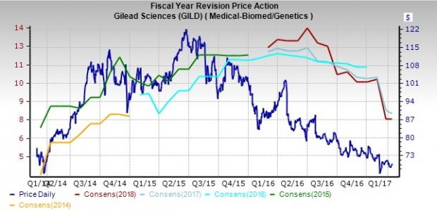 Moreover Earnings Estimates For Both 2017 And 2018 Have Been Declining Significantly With Down 23 4 26 3 Over The