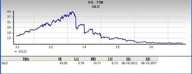 Is Gilead Sciences a Great Stock for Value Investors?