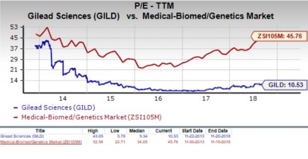 We Should Also Point Out That Gilead Has A Forward Pe Ratio Price Relative To This Year S Earnings Of Just 9 So It Is Fair Say Slightly More